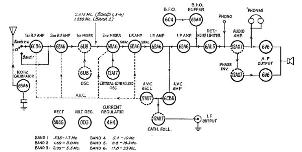 SX-88 Block Diagram